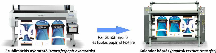 0b66dea947 A tekercses szublimációs rendszerek másik ismertebb ága mikor először  transzferpapírra nyomtatunk, majd egy kalanderben kerül át a festék a  textil ...